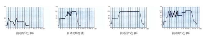 自动处方的频率变化图