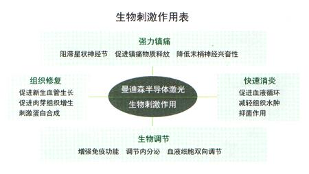 生物刺激作用表