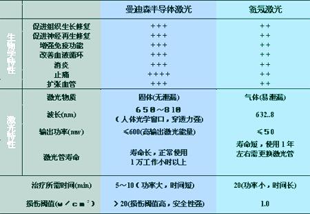 半导体激光与氦氖激光的特性比较